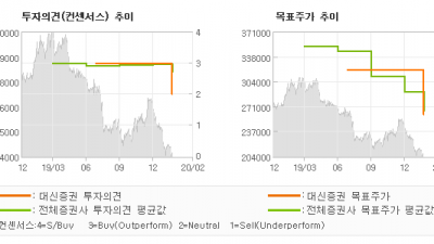"[ET투자뉴스]삼성화재, ""차별화 포인트가  …"" MARKETPERFORM-대신증권"