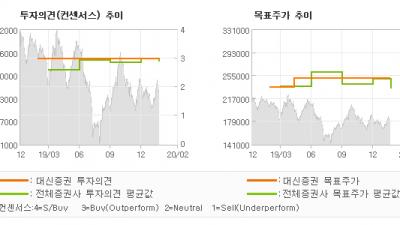 "[ET투자뉴스]셀트리온, ""2020년,  신제…"" BUY-대신증권"