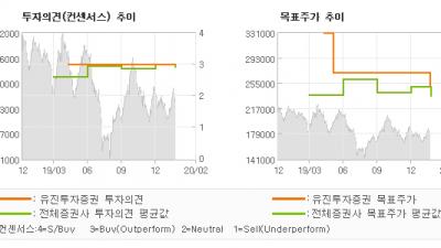 "[ET투자뉴스]셀트리온, ""제 2의 성장기 진…"" BUY(유지)-유진투자증권"