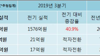 [ET투자뉴스]2019년 4분기 실적발표 일진전기, 전분기比 영업이익·순이익 모두 적자 전환