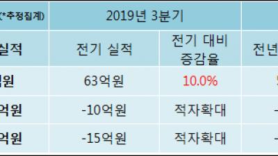 [ET투자뉴스]한창, 19년4분기 실적 발표