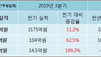 [ET투자뉴스]코스맥스, 19년4분기 실적 발표