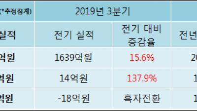 [ET투자뉴스]성신양회 19년4분기 실적, 매출액·영업이익 상승