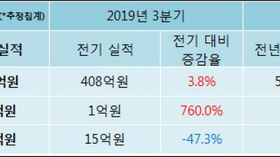 [ET투자뉴스]금강철강, 전분기比 매출액·영업이익 동반 상승