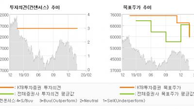 """[ET투자뉴스]코오롱인더, """"예상치 하회. 전방…"""" BUY(유지)-KTB투자증권"""