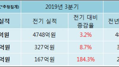 [ET투자뉴스]2019년 4분기 실적발표 현대엘리베이터, 전분기比 실적 상승