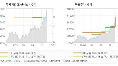 "[ET투자뉴스]덕산네오룩스, ""박수칠 때 더 사자…"" BUY(유지)-DB금융투자"