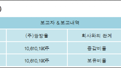 [ET투자뉴스][코디엠 지분 변동] (주)쌍방울7.26%p 증가, 7.26% 보유