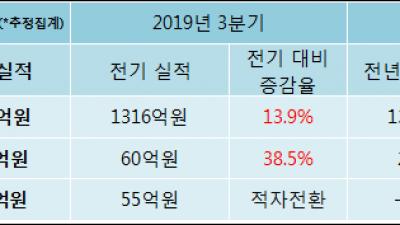 [ET투자뉴스]DRB동일, 19년4분기 실적 발표