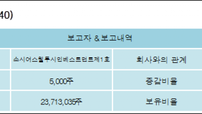 [ET투자뉴스][HSD엔진 지분 변동] 소시어스웰투시인베스트먼트제1호 외 5명 0.01%p 증가, 55.