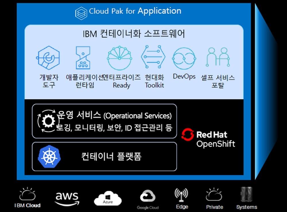 IBM 클라우드 팩 포 애플리케이션 화면
