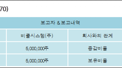 [ET투자뉴스][맥스로텍 지분 변동] 비클시스템(주)16.02%p 증가, 16.02% 보유