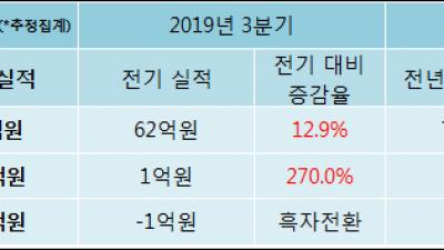 [ET투자뉴스]푸른기술, 19년4분기 실적 발표