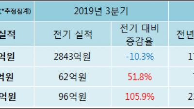 [ET투자뉴스]대덕전자 19년4분기 실적 발표, 당기순이익 197.7억원… 전년 동기 대비 -91.5%