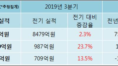 [ET투자뉴스]다우기술, 19년4분기 실적 발표