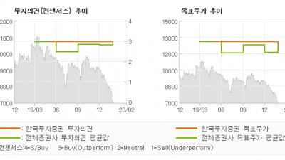 "[ET투자뉴스]넥센타이어, ""피해가지 못한 부진…"" BUY(유지)-한국투자증권"