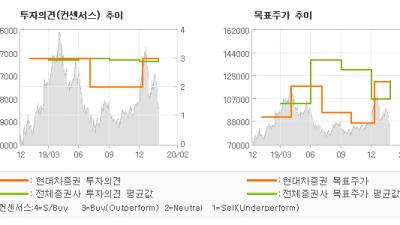 "[ET투자뉴스]호텔신라, ""코로나19 극복이 …"" BUY-현대차증권"