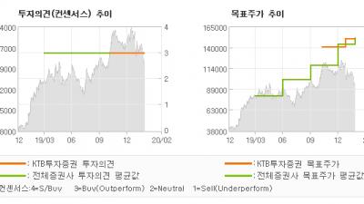 """[ET투자뉴스]F&F, """"F&F Update…"""" BUY(유지)-KTB투자증권"""