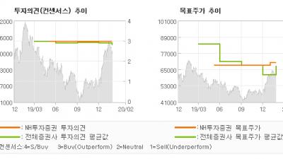 """[ET투자뉴스]포스코케미칼, """"과산화수소사업 진출…"""" BUY(유지)-NH투자증권"""