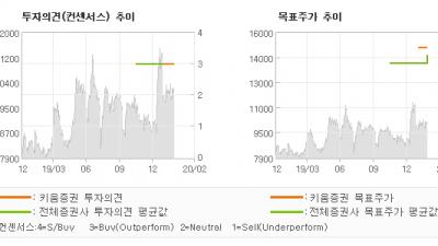 "[ET투자뉴스]브이티지엠피, ""큐브엔터 인수합병으…"" BUY(유지)-키움증권"