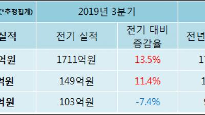 [ET투자뉴스]애경산업, 전분기比 매출액·영업이익 동반 상승
