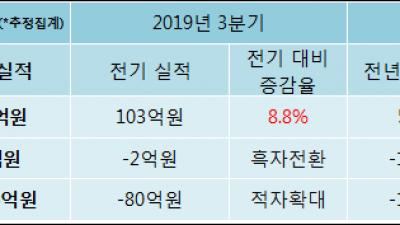 [ET투자뉴스]슈펙스비앤피, 19년4분기 실적 발표