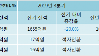 [ET투자뉴스]2019년 4분기 실적발표 세보엠이씨, 전분기比 영업이익·순이익 모두 적자 전환