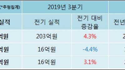 [ET투자뉴스]제일연마 19년4분기 실적 발표, 영업이익 15.3억원… 전년 동기 대비 17.7% 증가
