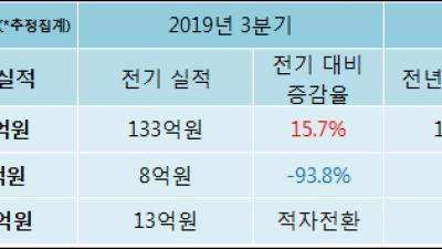 [ET투자뉴스]시너지이노베이션, 19년4분기 실적 발표
