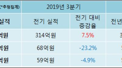 [ET투자뉴스]씨젠 19년4분기 실적 발표, 매출액 338억원… 전년 동기 대비 11.4% 증가