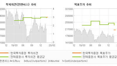 "[ET투자뉴스]셀트리온, ""마들이 달리니 마굿…"" BUY(분석재개)-한국투자증권"