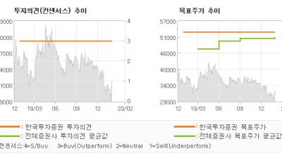"[ET투자뉴스]영원무역, ""실적은 강하고 주가…"" BUY(유지)-한국투자증권"