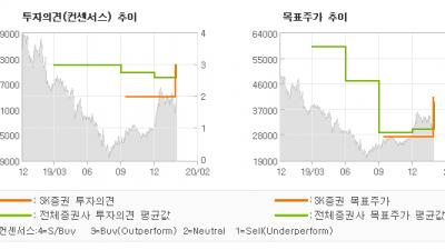 "[ET투자뉴스]와이지엔터테인먼트, ""[4Q19 Revi…"" BUY(상향)-SK증권"