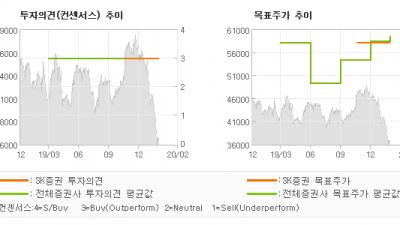"""[ET투자뉴스]한라홀딩스, """"안정적인 자체사업과…"""" BUY(유지)-SK증권"""