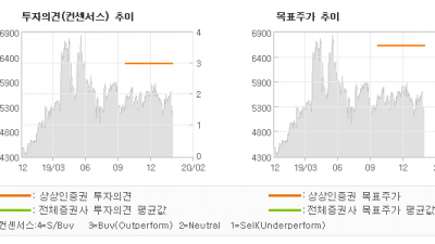 """[ET투자뉴스]유비케어, """"4Q19 Revie…"""" BUY(유지)-상상인증권"""