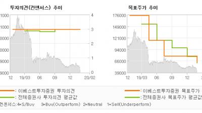 "[ET투자뉴스]카페24, ""4Q19 Revie…"" BUY(유지)-이베스트투자증권"