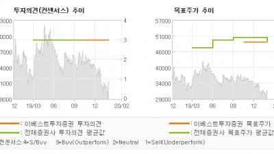 "[ET투자뉴스]영원무역, ""4분기 Review…"" BUY(유지)-이베스트투자증권"
