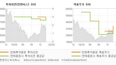 "[ET투자뉴스]와이지엔터테인먼트, ""'정상화'로 돌아가…"" BUY(유지)-한화투자증권"