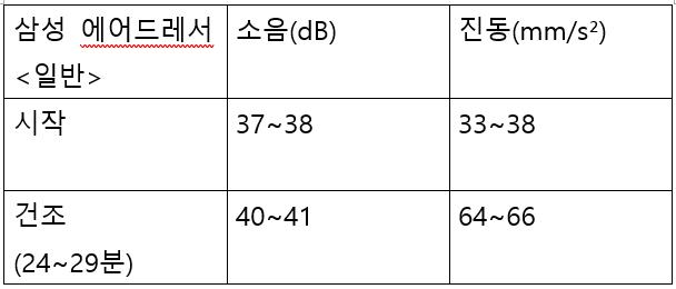 LG VS 삼성, 의류관리기 소음·진동 측정해 봤다