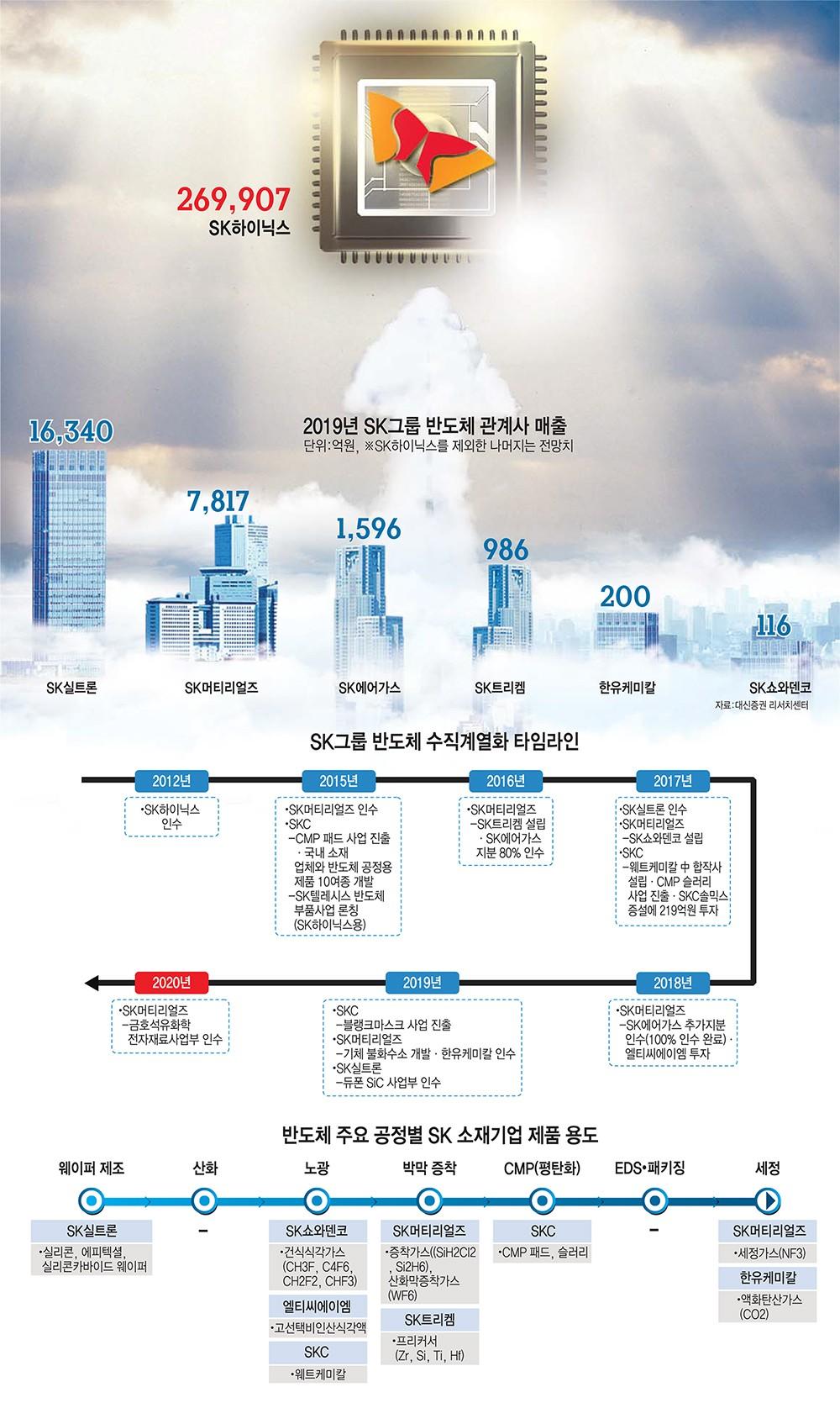 [이슈분석] SK그룹, 반도체 소재 사업 확장 '재시동'…내재화 어디까지