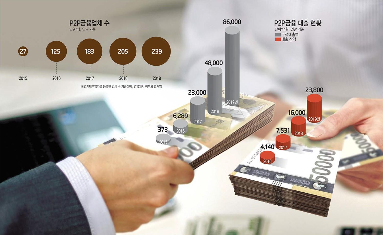 [이슈분석]법제화 앞둔 P2P금융, 연체율 15%...위기론 부상할까