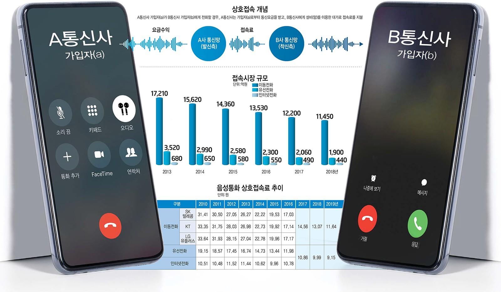[이슈분석]2020-2021 음성상호접속료 산정 쟁점은
