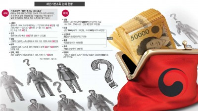 [이슈분석]재난기본소득 '전체 vs 선별' 논쟁 가열...2차 추경 지원 사격도 촉각
