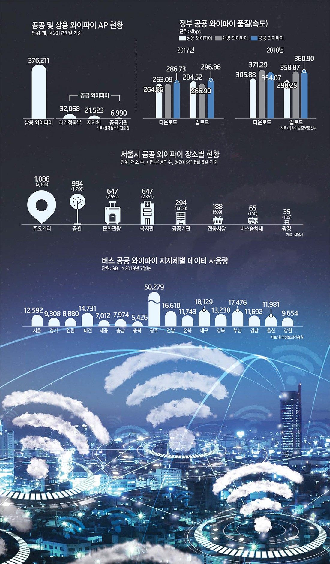 (Issue analysis) the public Wi-Fi paradigm should shift from construction to management