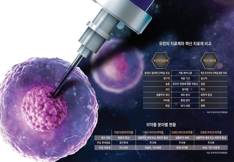 [이슈분석]코로나19 등 RNA 기반 신약 개발 붐