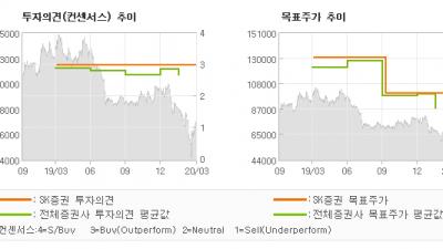 "[ET투자뉴스]금호석유, ""상대적으로 1 분기…"" BUY(유지)-SK증권"