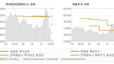 "[ET투자뉴스]LG화학, ""그래도 기댈 곳은 …"" BUY(유지)-SK증권"