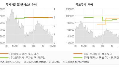 """[ET투자뉴스]CJ대한통운, """"언택트소비 증가 수…"""" BUY(유지)-하이투자증권"""