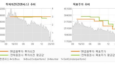 """[ET투자뉴스]롯데케미칼, """"패닉은 일단 벗어났…"""" BUY-DB금융투자"""