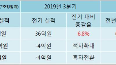 [ET투자뉴스]프리엠스, 19년4분기 실적 발표